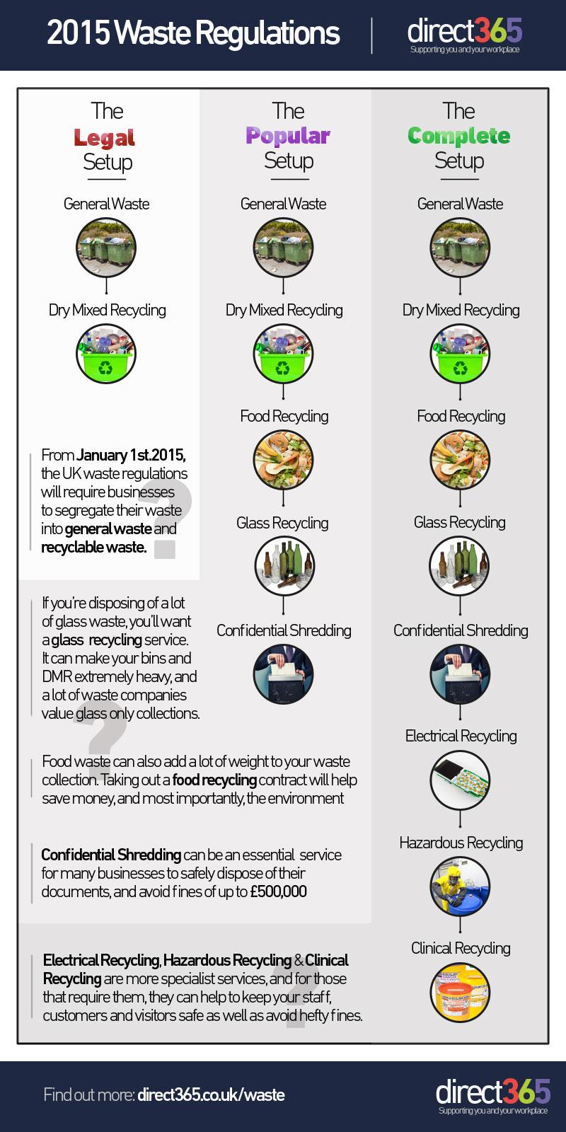 Waste-Legislation-2015